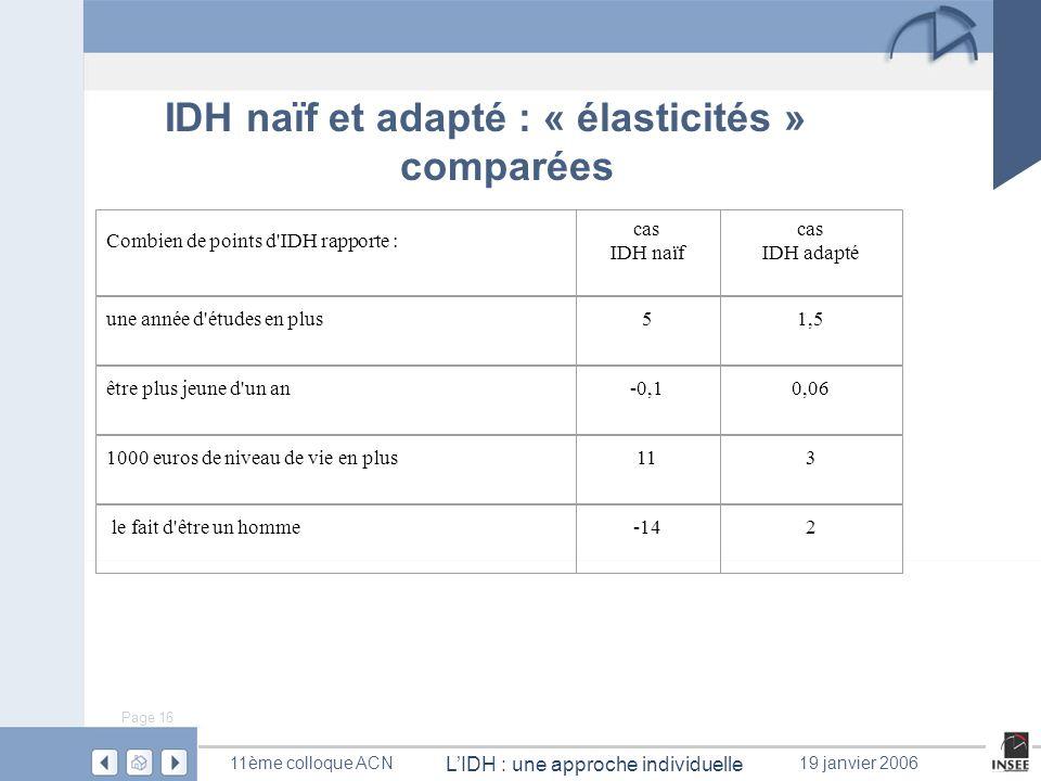 IDH naïf et adapté : « élasticités » comparées