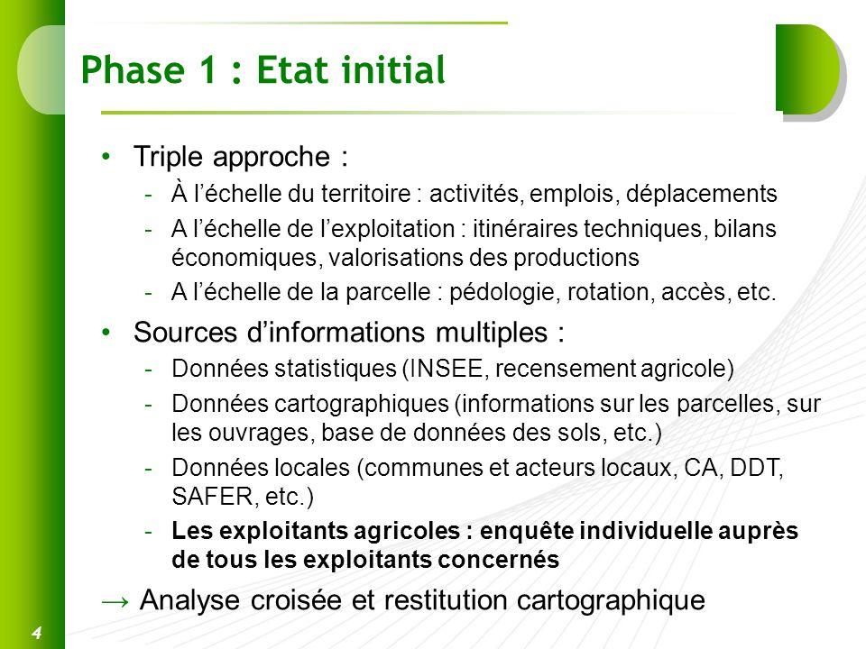 Phase 1 : Etat initial Triple approche :