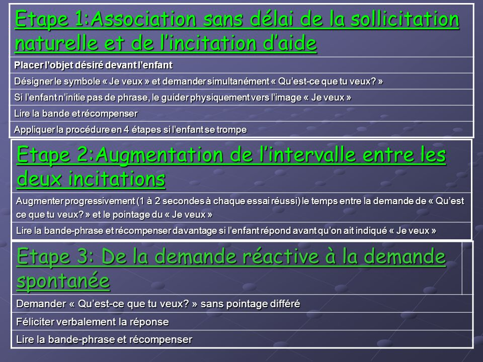 Etape 2:Augmentation de l'intervalle entre les deux incitations