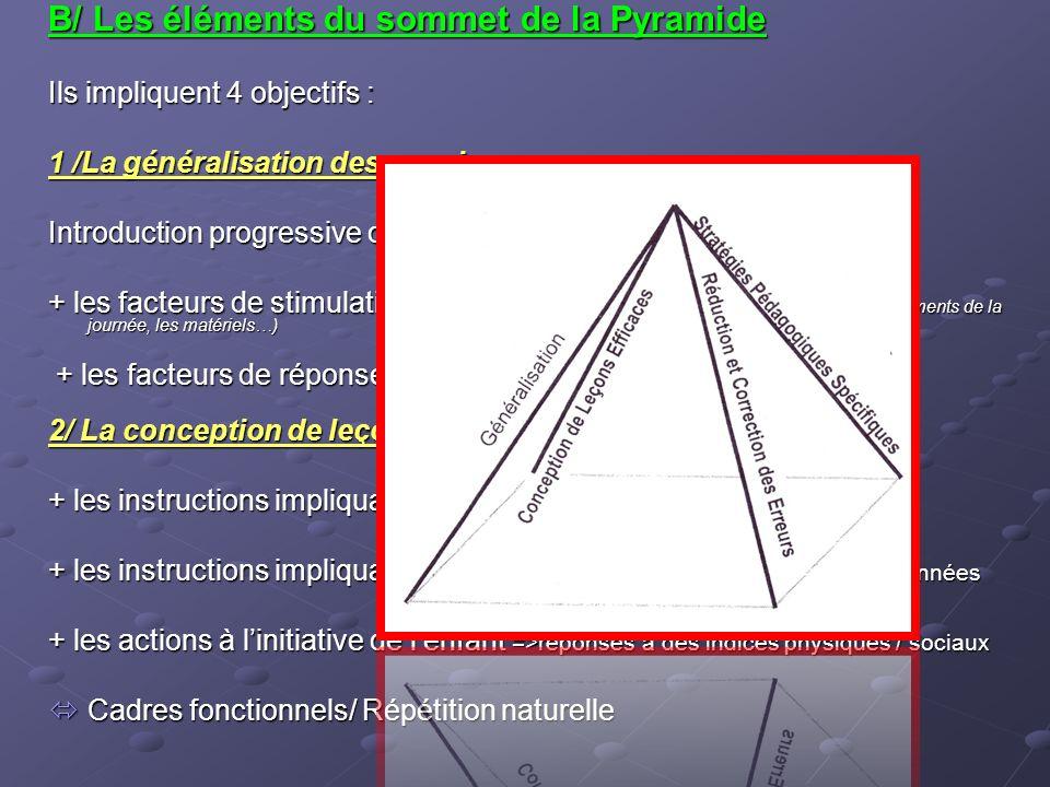 B/ Les éléments du sommet de la Pyramide
