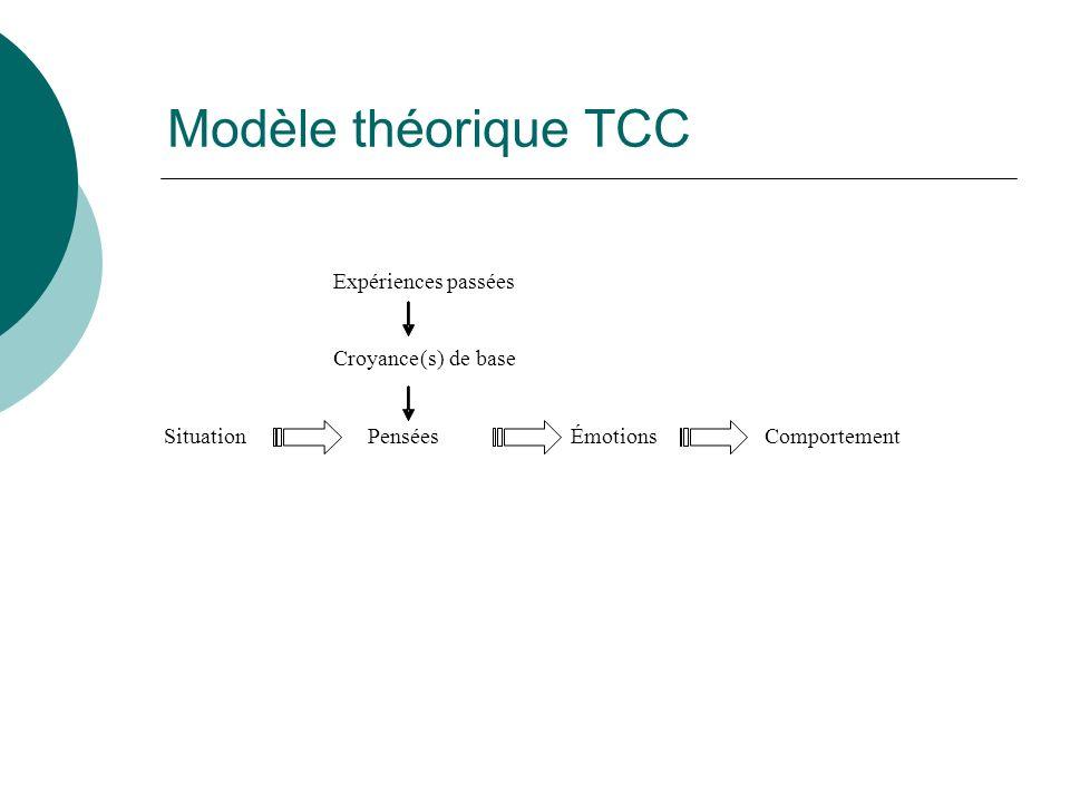 Modèle théorique TCC Expériences passées Croyance ( s ) de base