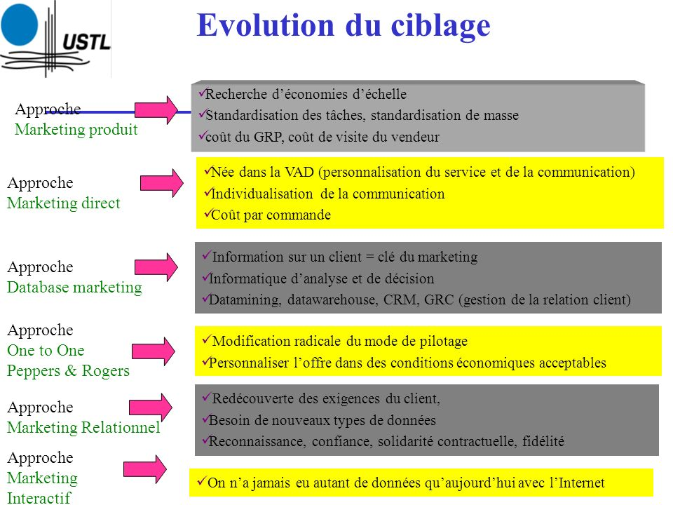 Evolution du ciblage Approche Approche Marketing direct