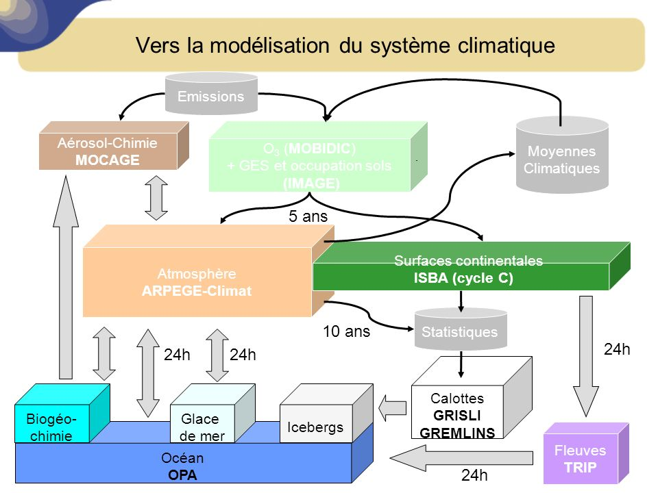 Vers la modélisation du système climatique