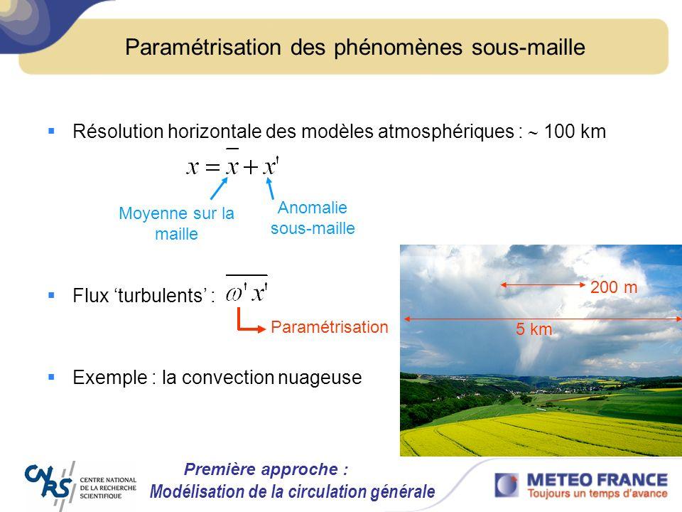 Paramétrisation des phénomènes sous-maille
