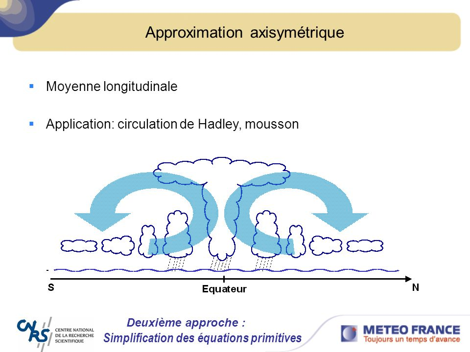 Approximation axisymétrique