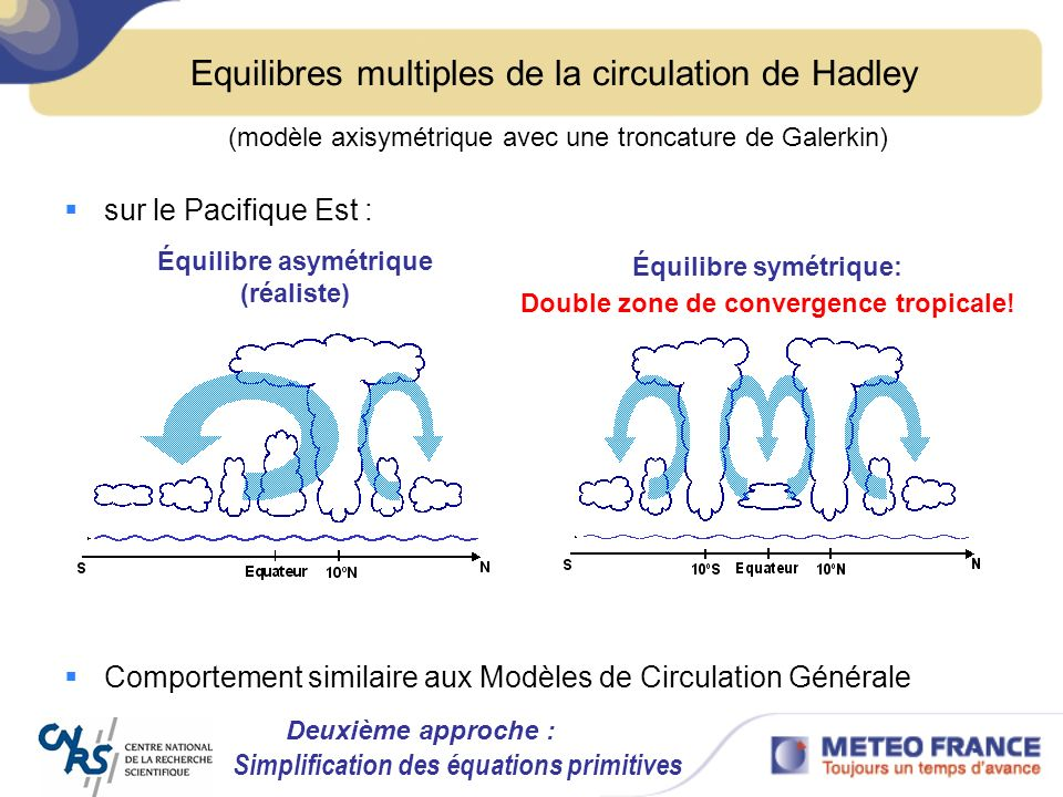 Equilibres multiples de la circulation de Hadley