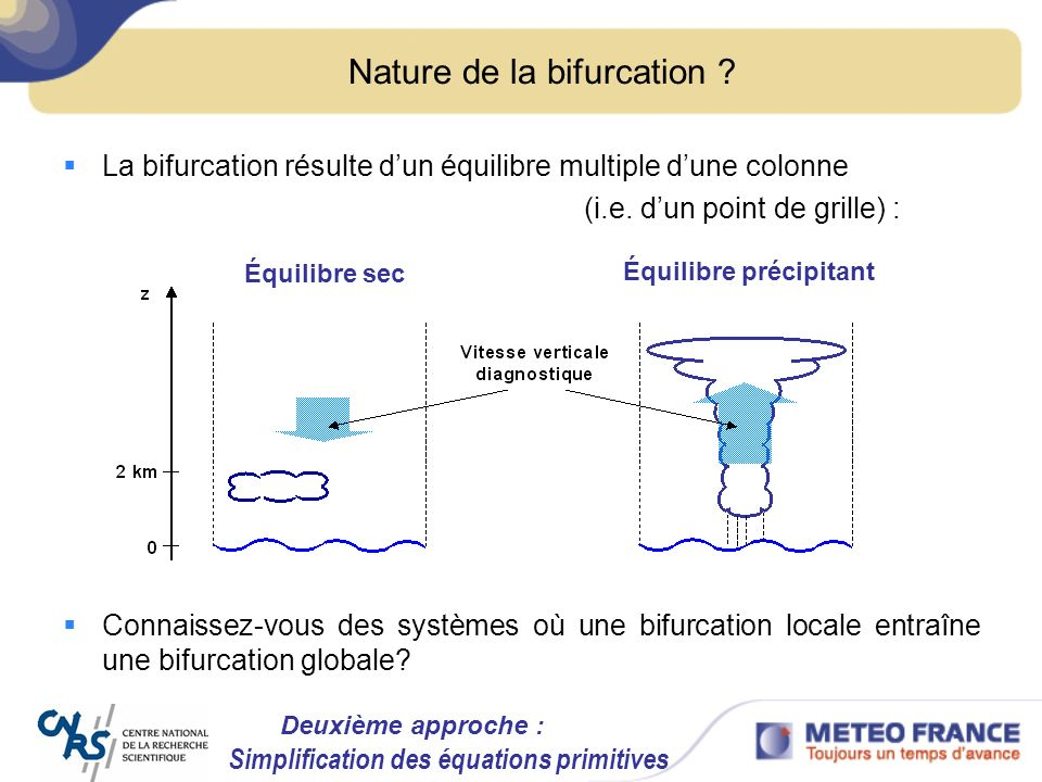 Nature de la bifurcation