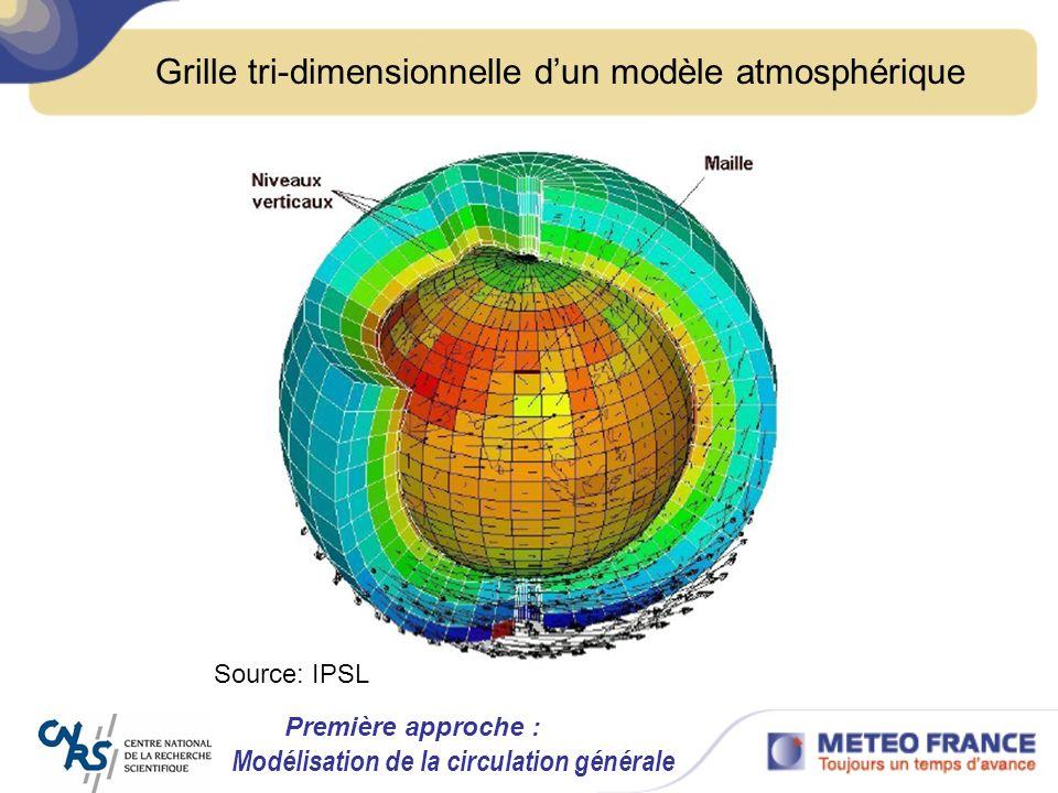 Grille tri-dimensionnelle d'un modèle atmosphérique