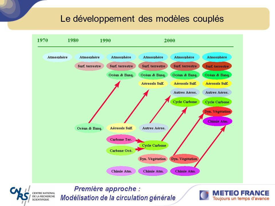 Le développement des modèles couplés