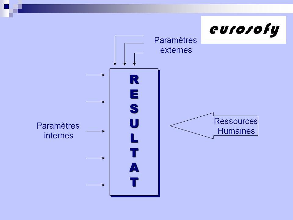 eurosofy R E S U L T A Paramètres externes Ressources Paramètres