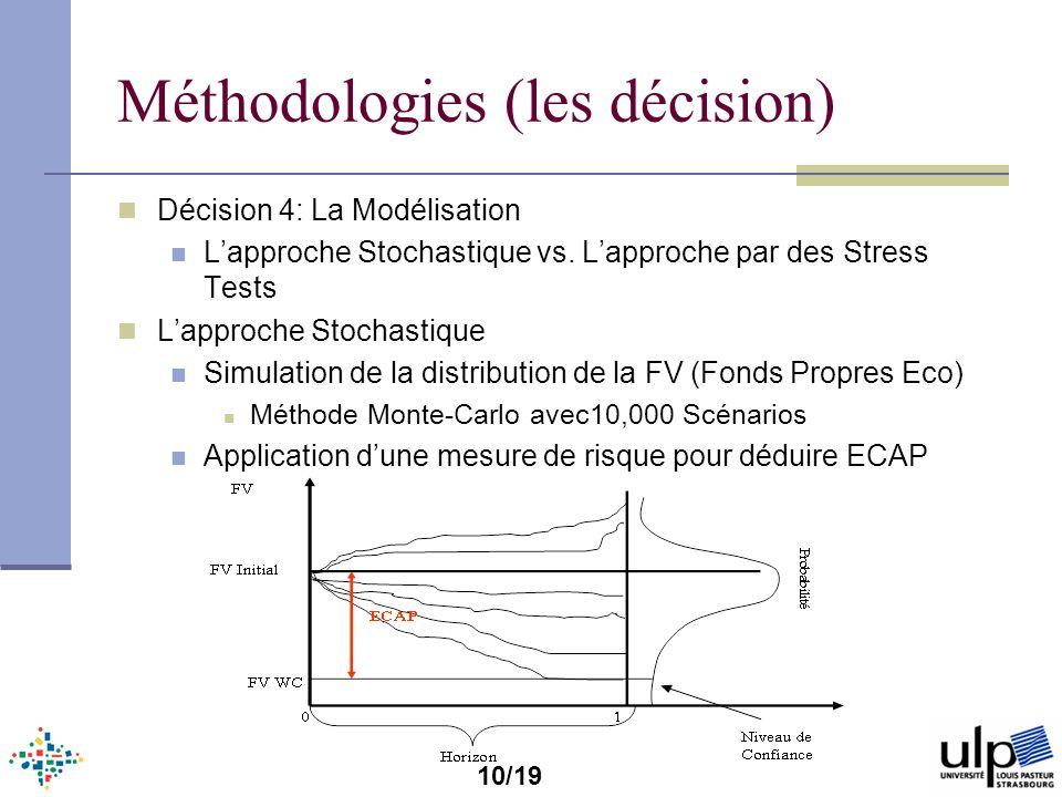 Méthodologies (les décision)