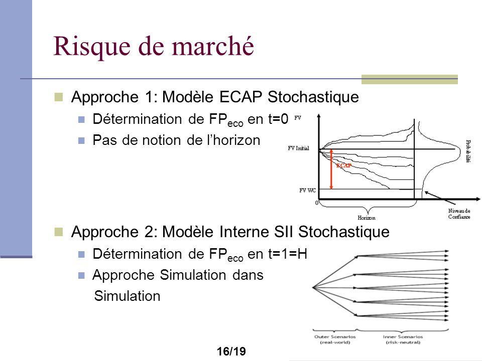 Risque de marché Approche 1: Modèle ECAP Stochastique