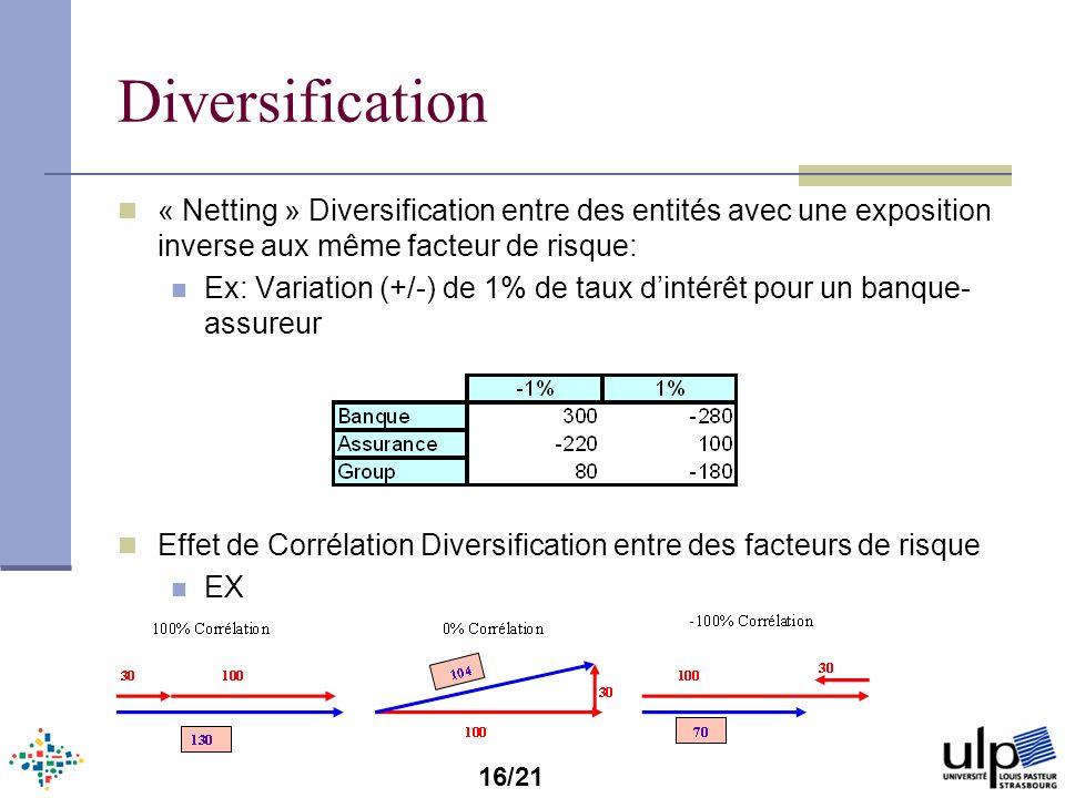 Diversification « Netting » Diversification entre des entités avec une exposition inverse aux même facteur de risque: