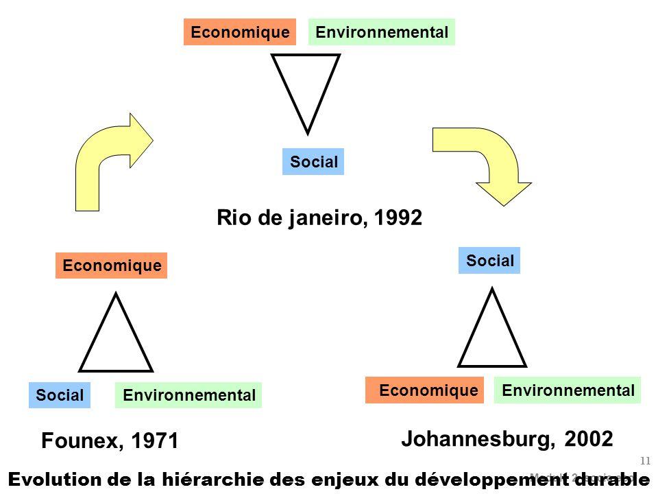Evolution de la hiérarchie des enjeux du développement durable