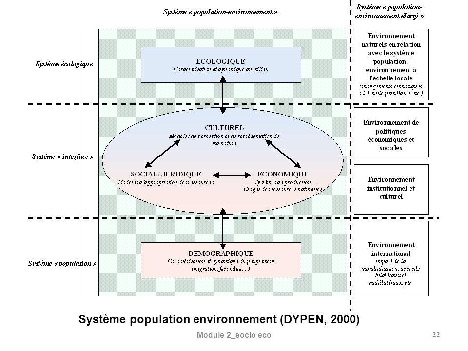 Système population environnement (DYPEN, 2000)