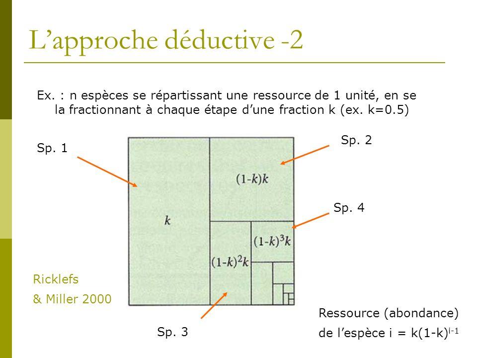 L'approche déductive -2