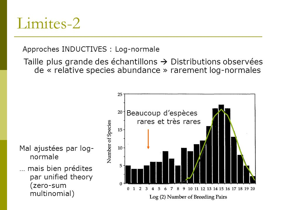 Limites-2 Approches INDUCTIVES : Log-normale.