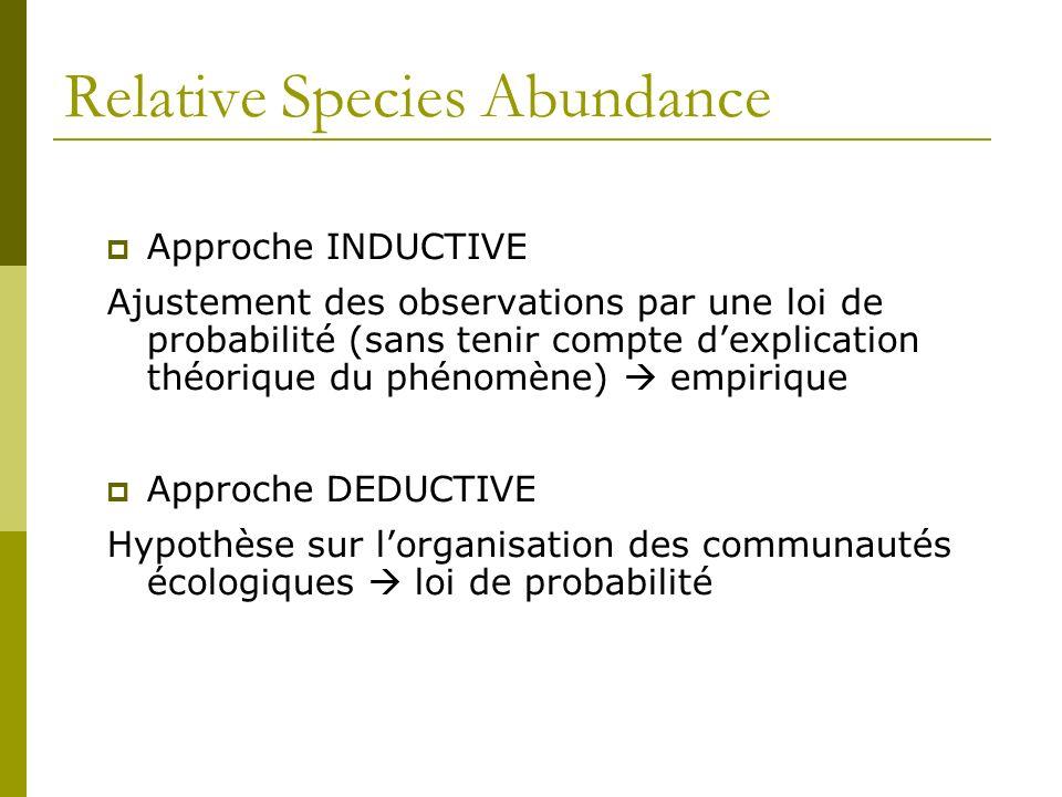 Relative Species Abundance