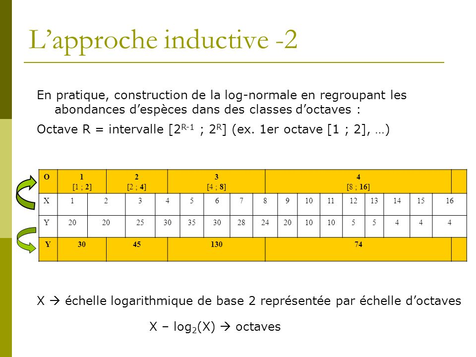 L'approche inductive -2