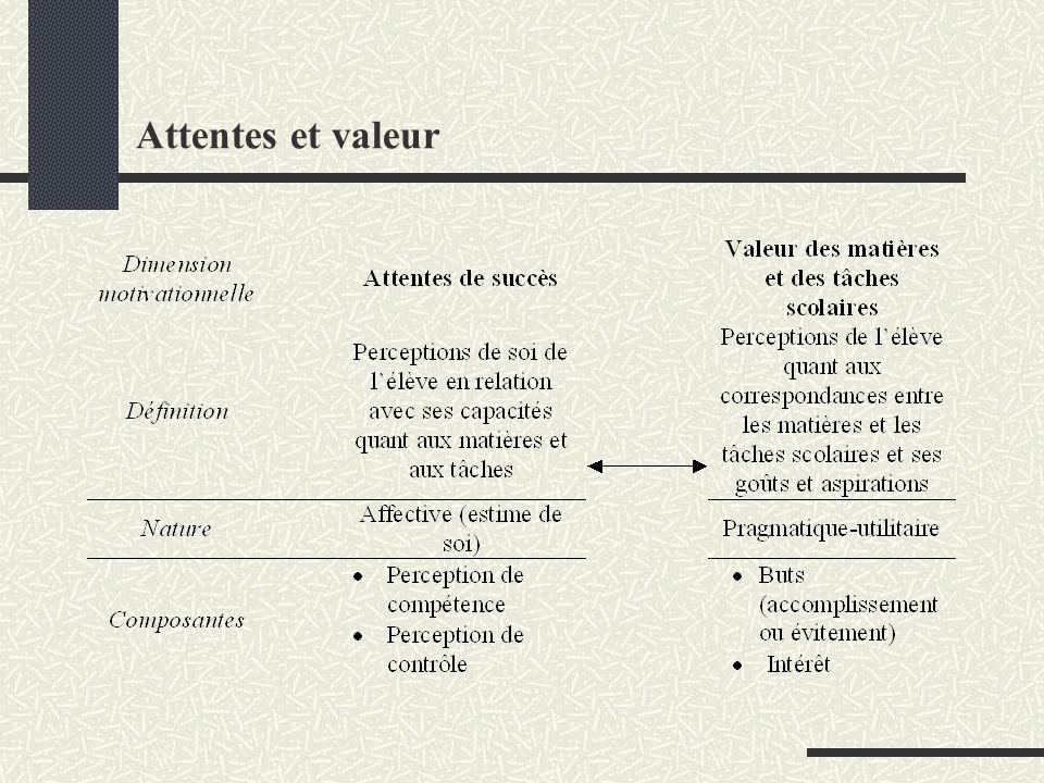 Attentes et valeur