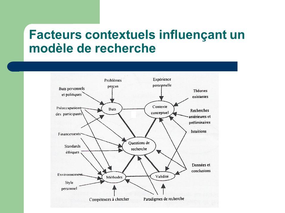 Facteurs contextuels influençant un modèle de recherche