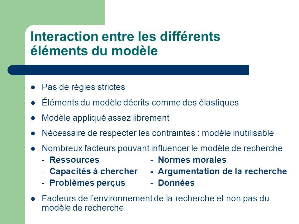 Interaction entre les différents éléments du modèle