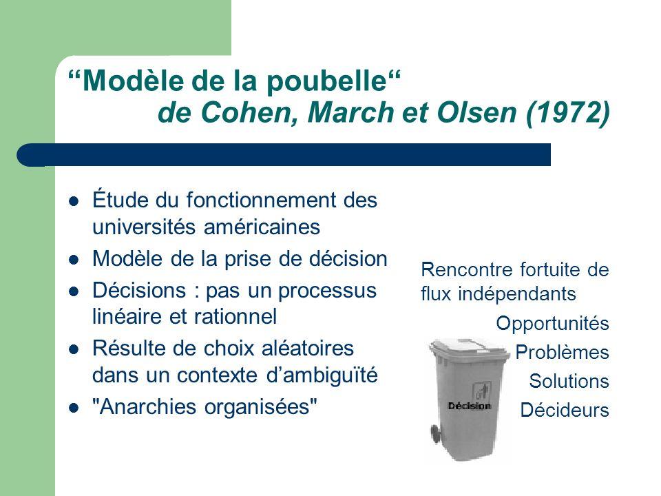 Modèle de la poubelle de Cohen, March et Olsen (1972)