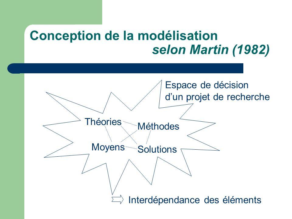 Conception de la modélisation selon Martin (1982)