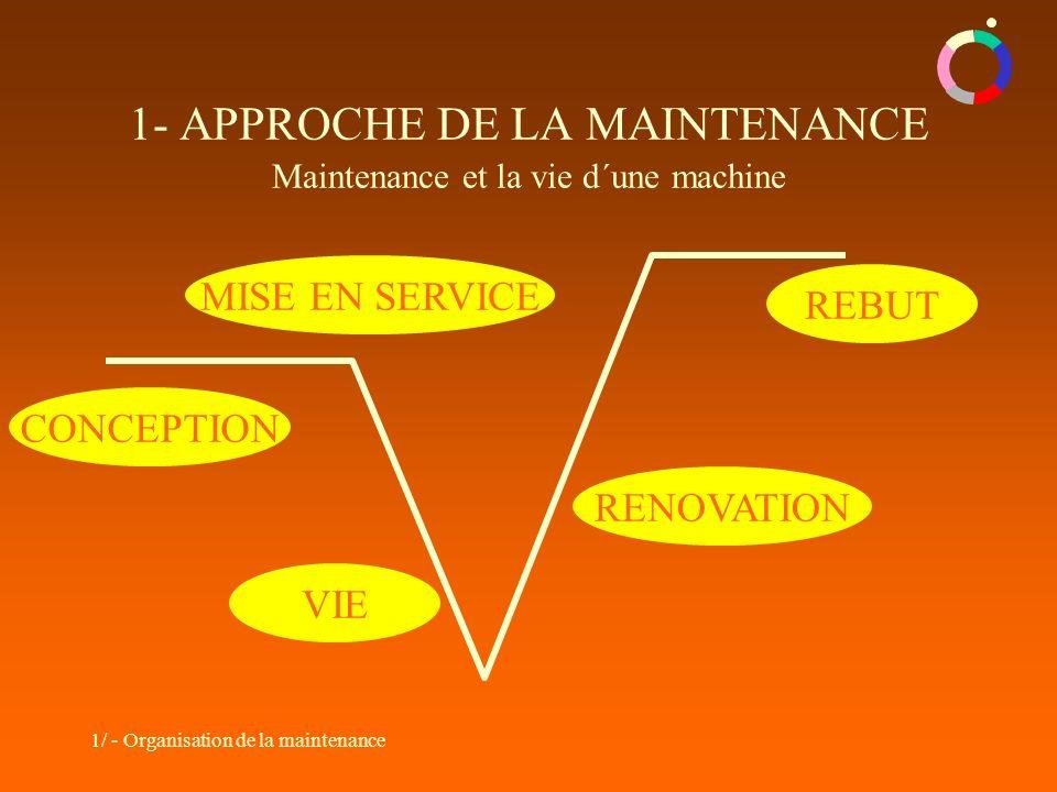 1- APPROCHE DE LA MAINTENANCE Maintenance et la vie d´une machine