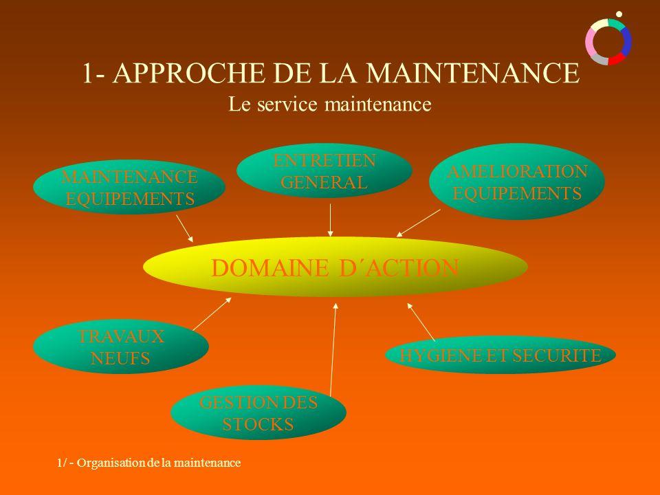 1- APPROCHE DE LA MAINTENANCE Le service maintenance