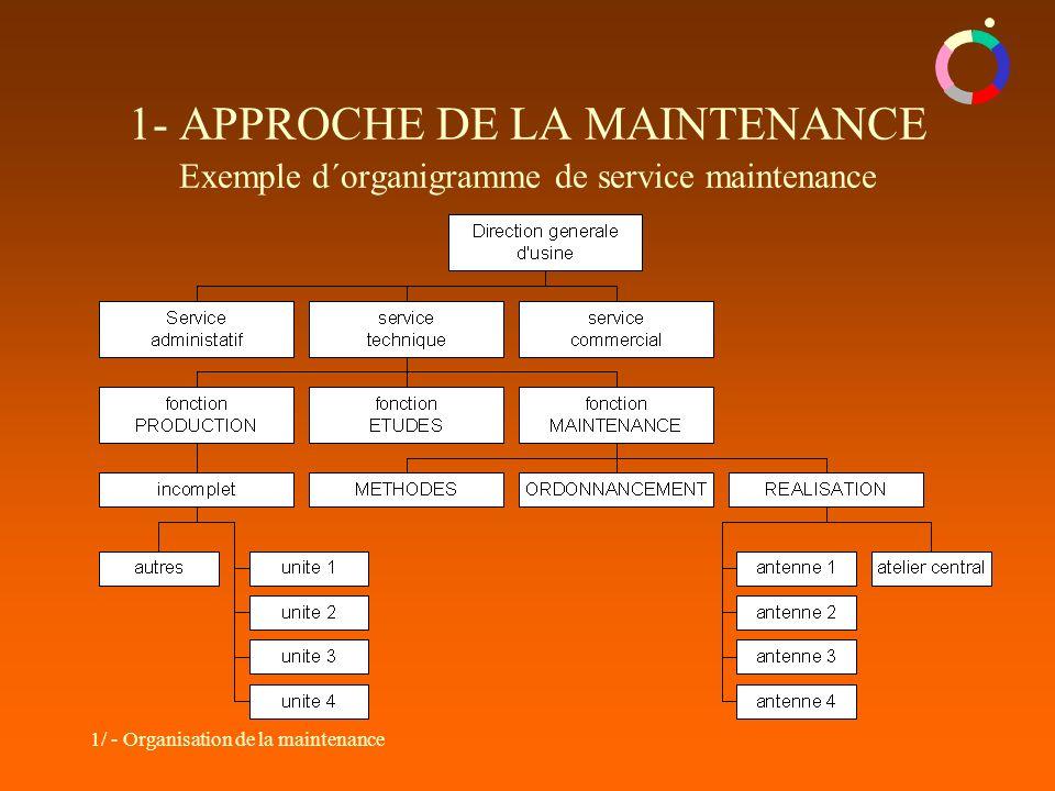 1- APPROCHE DE LA MAINTENANCE Exemple d´organigramme de service maintenance