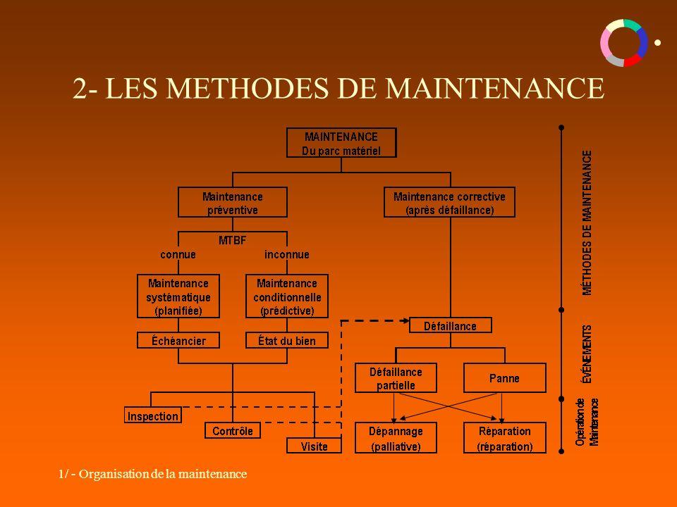 2- LES METHODES DE MAINTENANCE