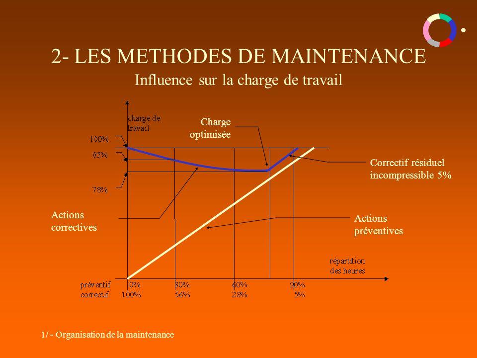 2- LES METHODES DE MAINTENANCE Influence sur la charge de travail