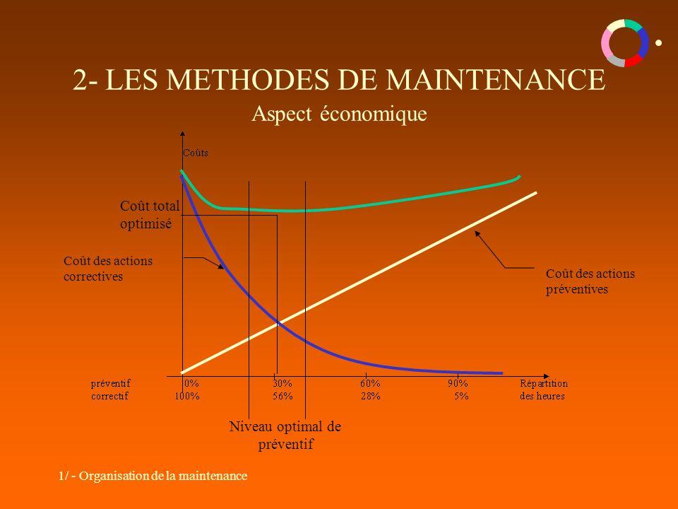 2- LES METHODES DE MAINTENANCE Aspect économique