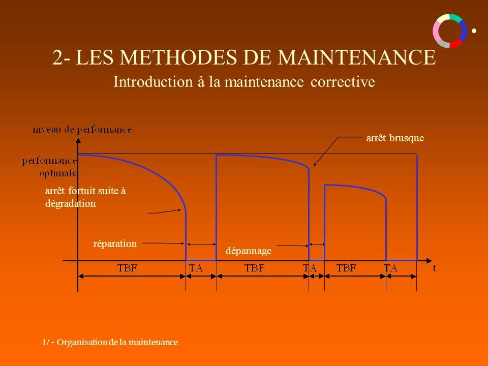 2- LES METHODES DE MAINTENANCE Introduction à la maintenance corrective