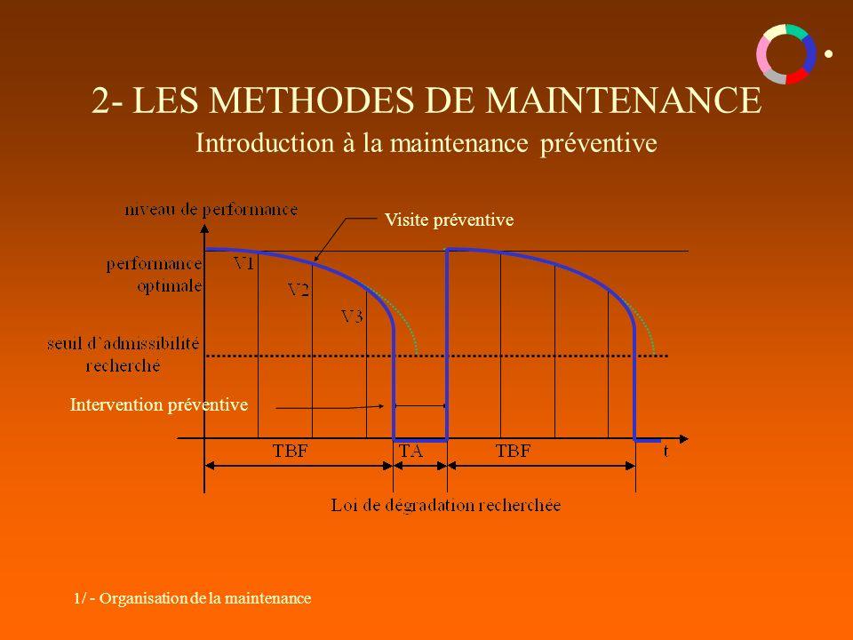 2- LES METHODES DE MAINTENANCE Introduction à la maintenance préventive