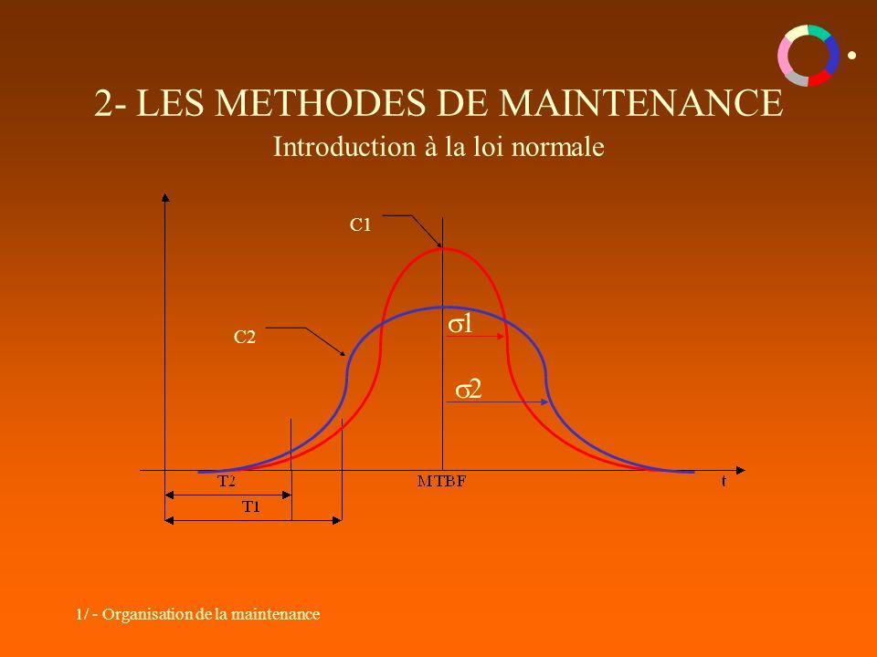 2- LES METHODES DE MAINTENANCE Introduction à la loi normale