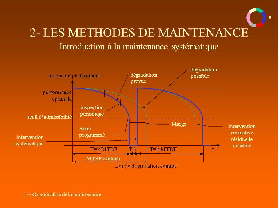 2- LES METHODES DE MAINTENANCE Introduction à la maintenance systématique