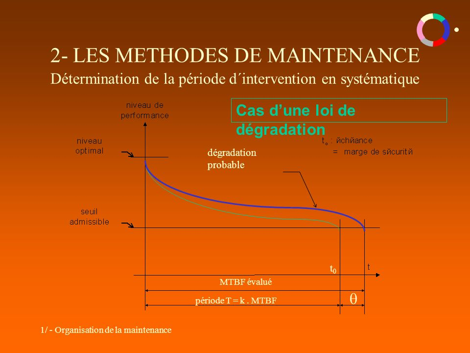 2- LES METHODES DE MAINTENANCE Détermination de la période d´intervention en systématique