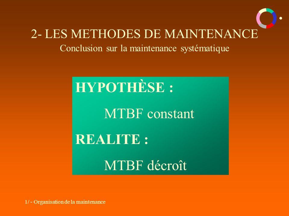 HYPOTHÈSE : MTBF constant REALITE : MTBF décroît