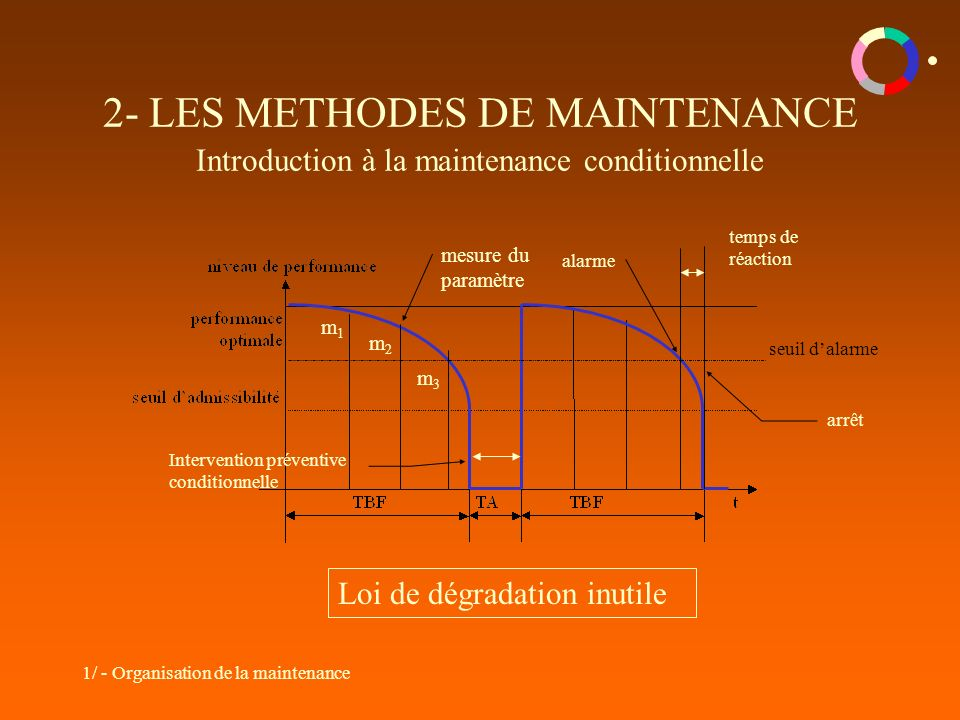 2- LES METHODES DE MAINTENANCE Introduction à la maintenance conditionnelle