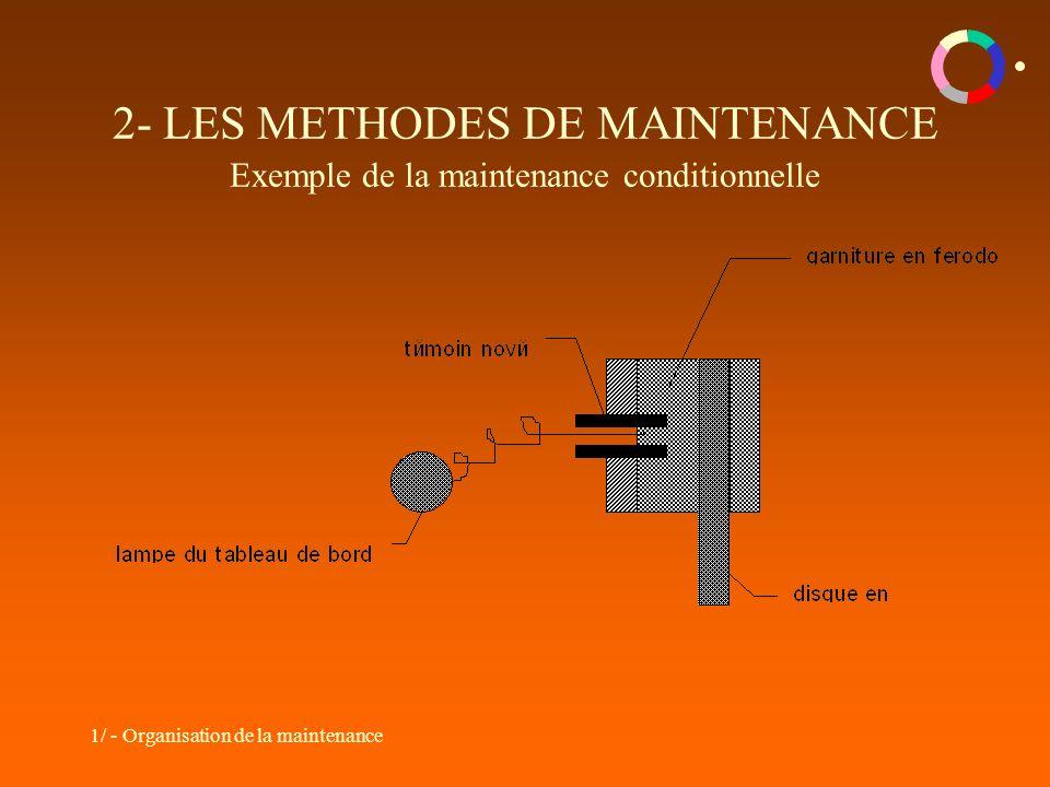 2- LES METHODES DE MAINTENANCE Exemple de la maintenance conditionnelle