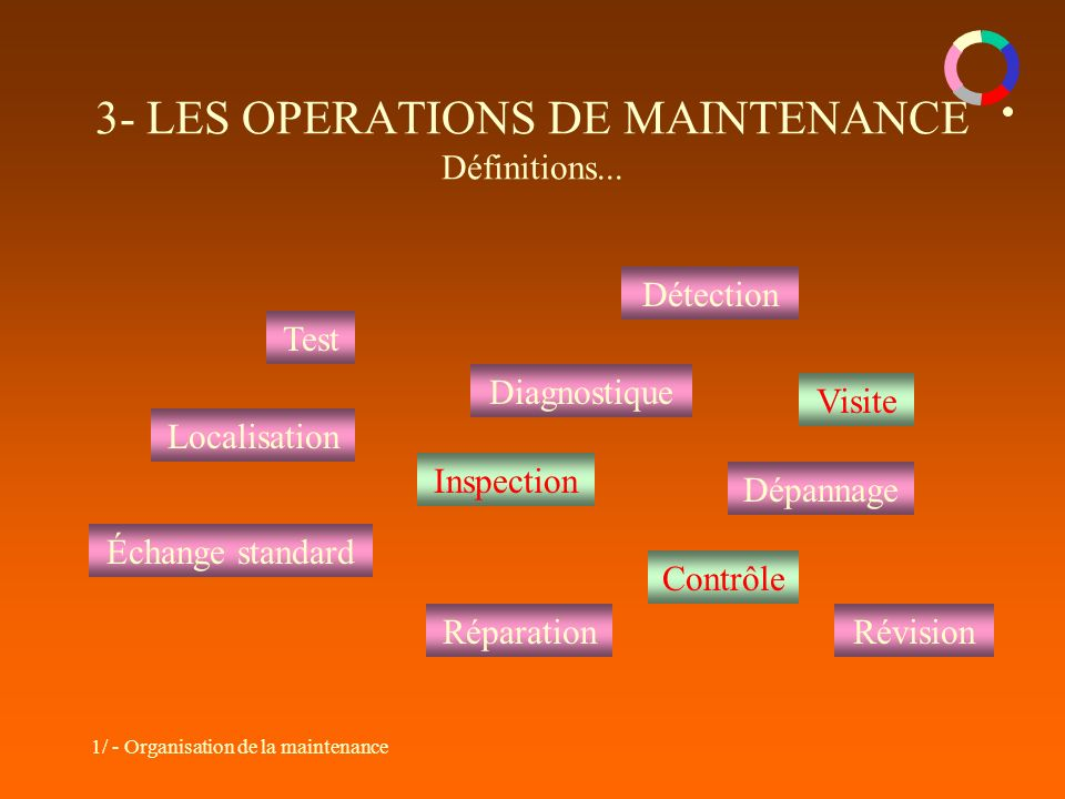 3- LES OPERATIONS DE MAINTENANCE Définitions...