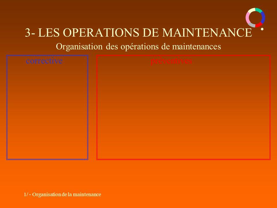 3- LES OPERATIONS DE MAINTENANCE Organisation des opérations de maintenances