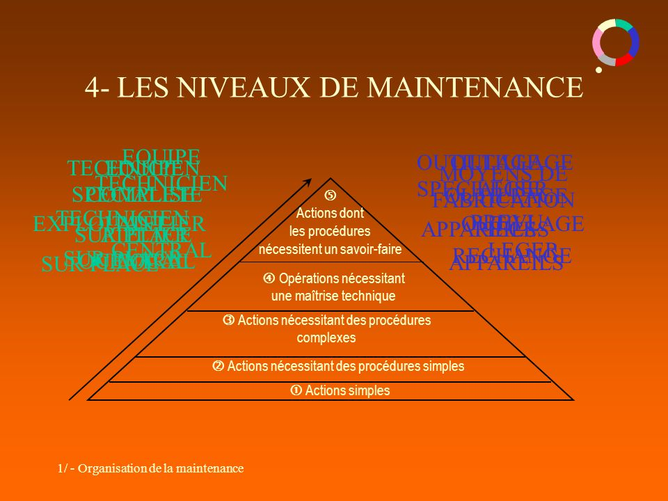 4- LES NIVEAUX DE MAINTENANCE