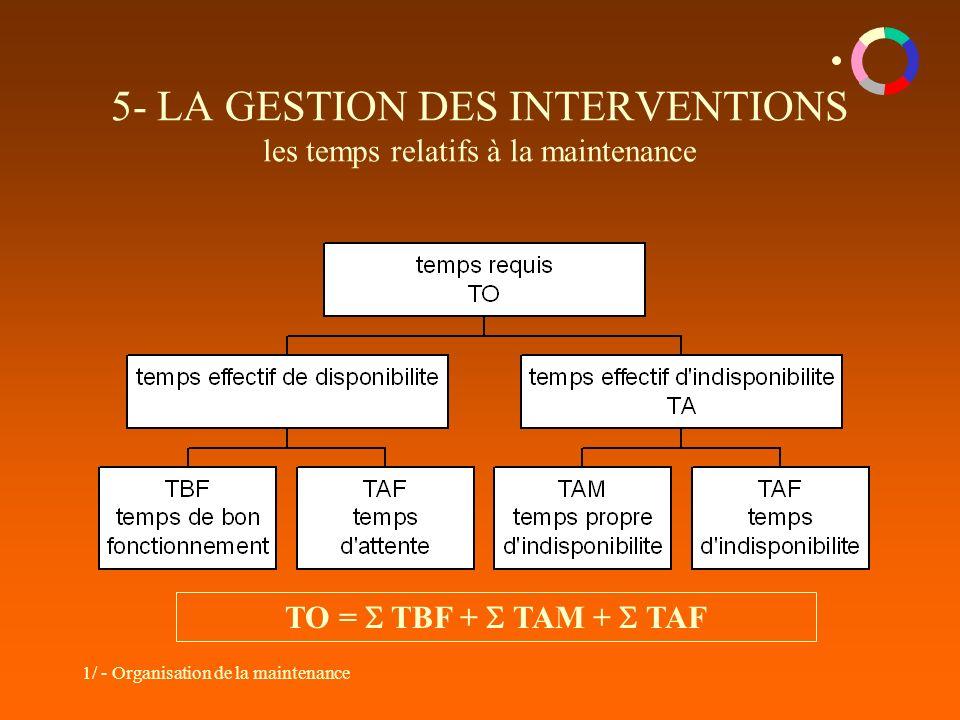 5- LA GESTION DES INTERVENTIONS les temps relatifs à la maintenance