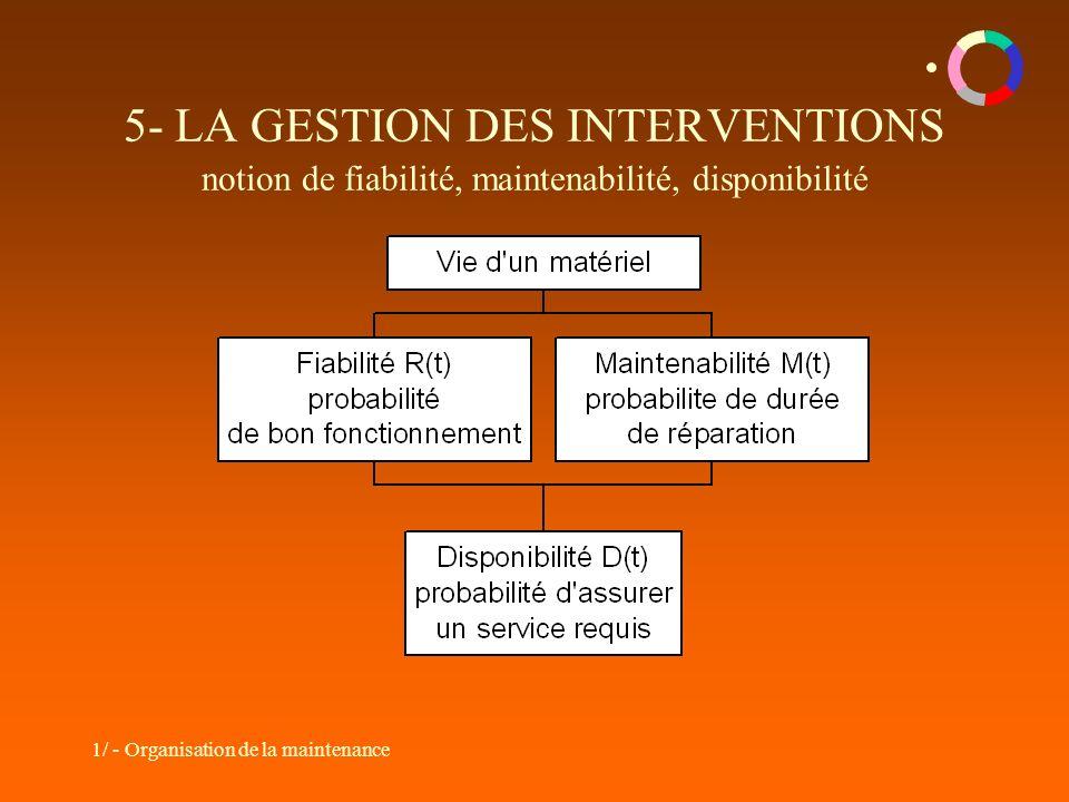 5- LA GESTION DES INTERVENTIONS notion de fiabilité, maintenabilité, disponibilité