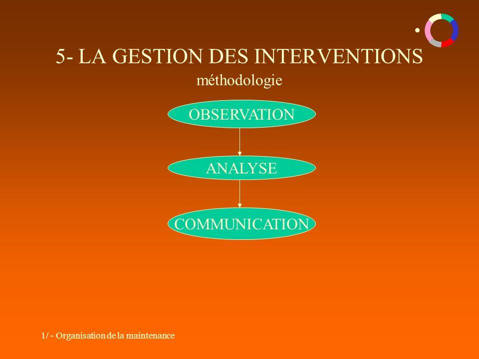 5- LA GESTION DES INTERVENTIONS méthodologie