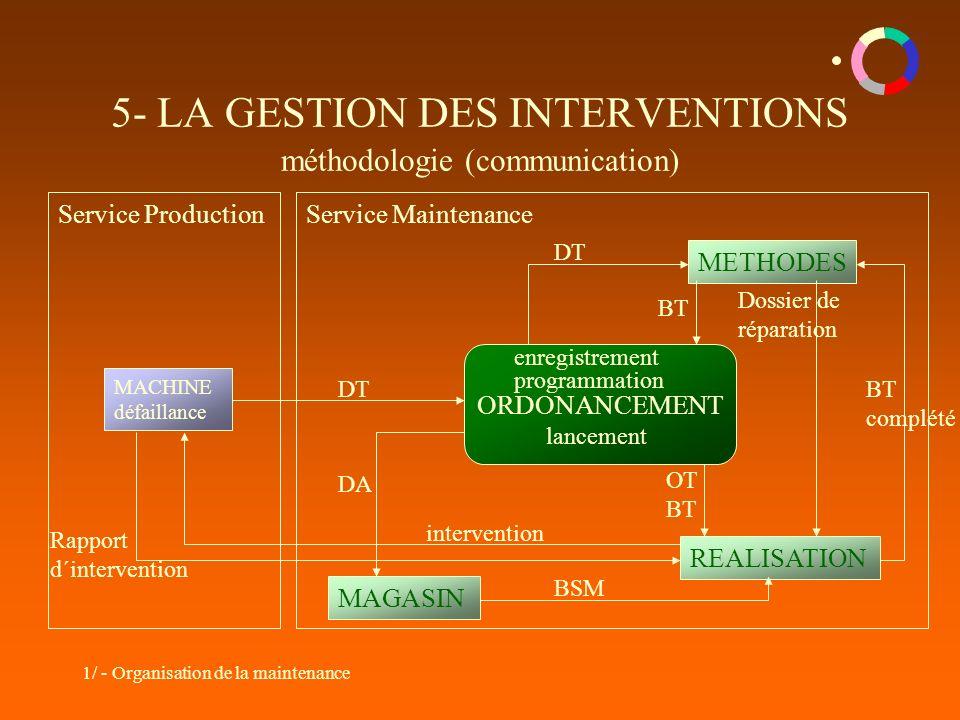 5- LA GESTION DES INTERVENTIONS méthodologie (communication)