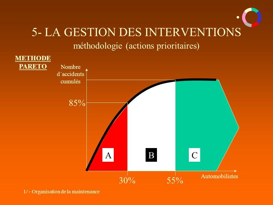 5- LA GESTION DES INTERVENTIONS méthodologie (actions prioritaires)